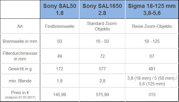 Sony SAL1650 2.8 Kauf